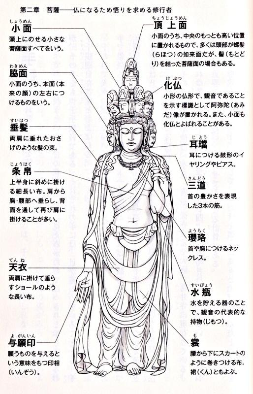 「仏像図解新書」掲載の十一面観音のイラスト吹き出し解説
