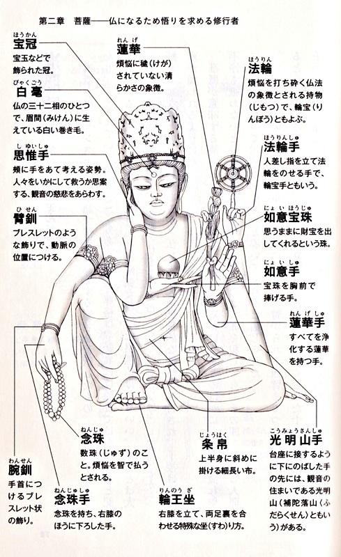 「仏像図解新書」掲載の如意輪観音のイラスト吹き出し解説