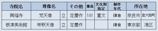 観仏先リスト1(興福寺・根津美術館~梵天帝釈天)