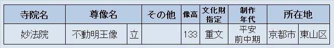 観仏先リスト2(妙法院)