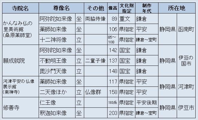 観仏先リスト3(伊豆観仏旅行)
