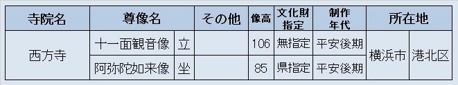 観仏先リスト4(横浜西方寺)