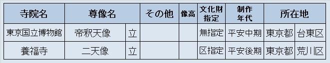 観仏リスト⑤(東博)