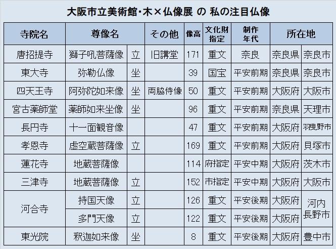 観仏リスト②(木×仏像展)