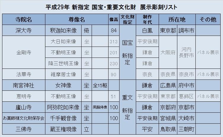 観仏リスト⑤(新指定国宝重文展)