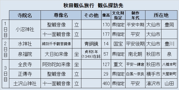 観仏先リスト2「秋田観仏旅行」