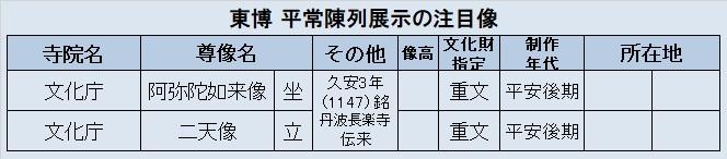 観仏先リスト3「東博展示・阿弥陀二天像」