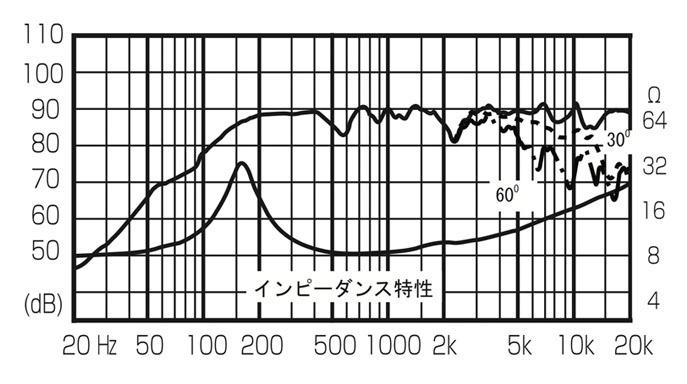 二重共鳴管ver1(妄想スピーカー)