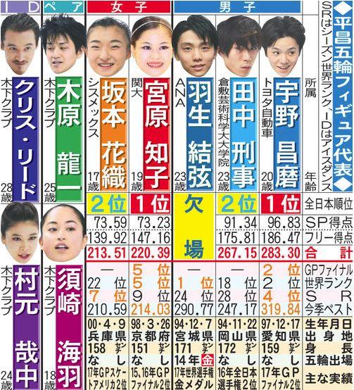 2017.12.25 日刊スポーツ 平昌五輪代表選手