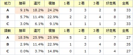 京阪杯_能力調教