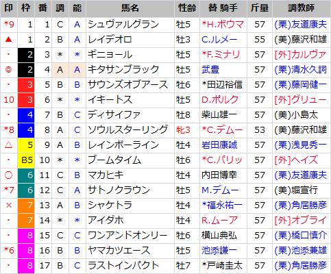 ジャパンC_出馬