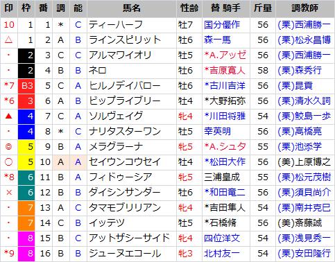 京阪杯_出馬