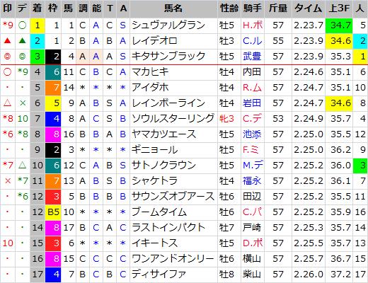 ジャパンC_結果