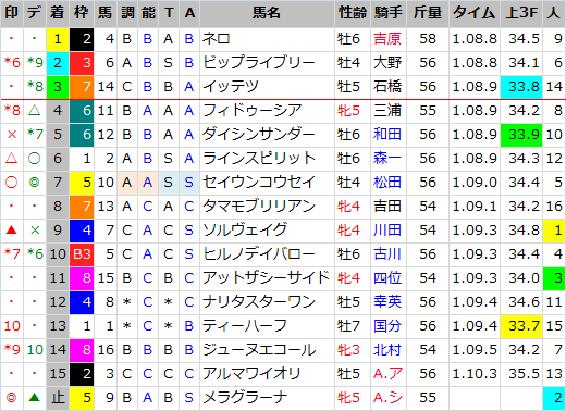 京阪杯_結果