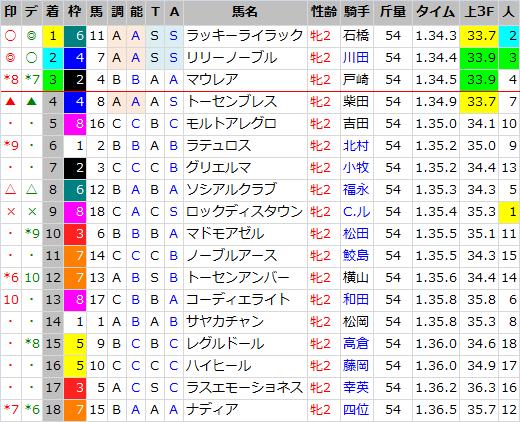 阪神ジュベナイルF_結果