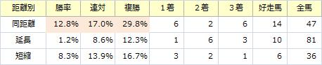 朝日杯FS_距離別