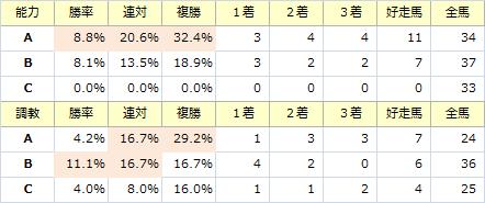 阪神C_能力調教