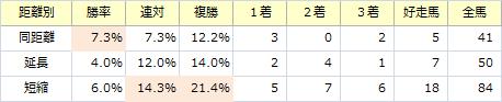 阪神C_距離別
