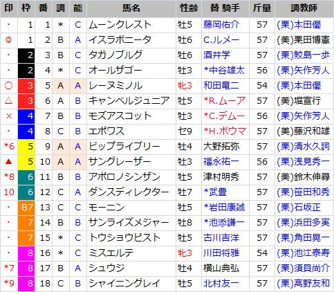阪神C_出馬