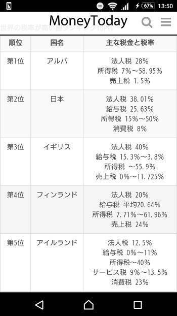重税国家2位の日本