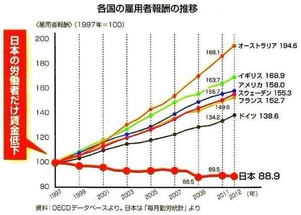 日本の労働者だけ賃下げ