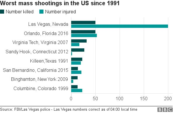_98103926_chart_mass_shootings_us.png