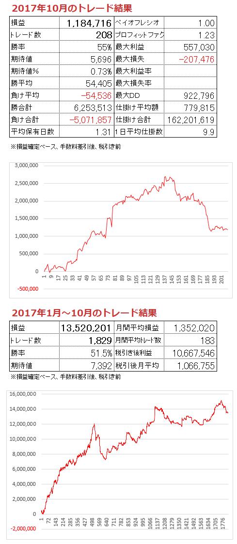 2017-10月トレード結果