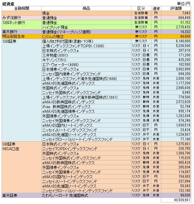 総資産(2017.10)