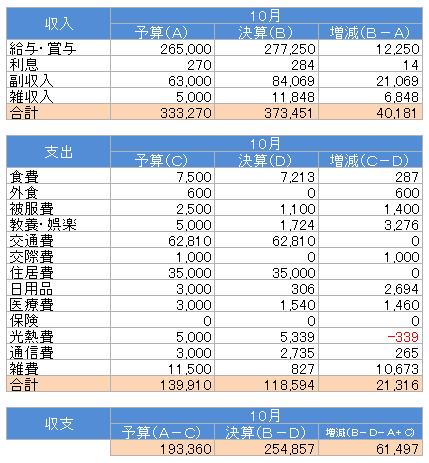収支(2017.10)