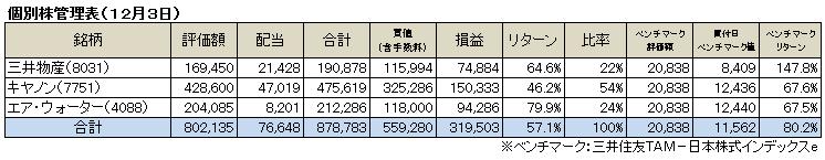 個別株(2017.12)