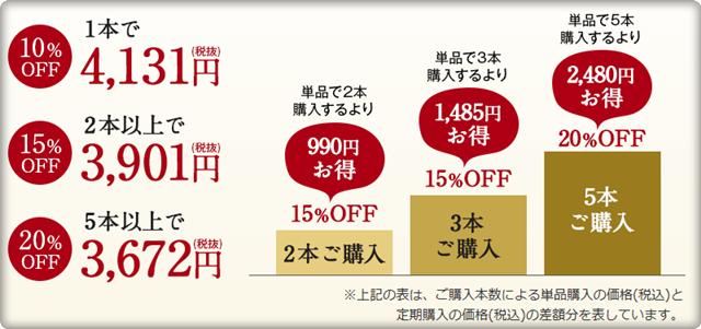 ドクター Shimura 角質ケア化粧水 定期購入価格