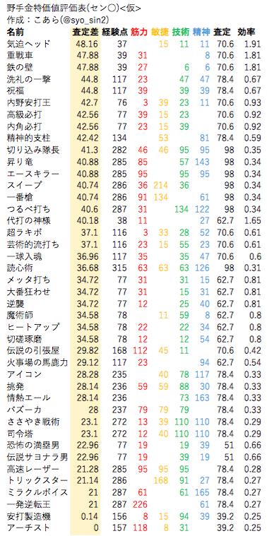 金特価値評価表