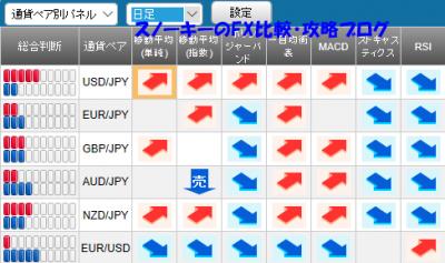 20171001さきよみLIONチャートシグナルパネル