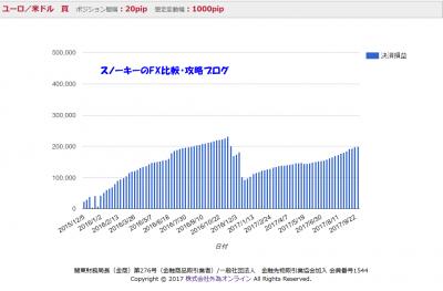 iサイクル注文検証2017年10月ユーロドルロング推移グラフ