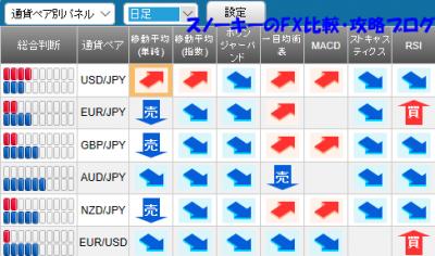 20171007さきよみLIONチャート検証シグナルパネル