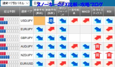 20171015さきよみLIONチャート検証シグナルパネル