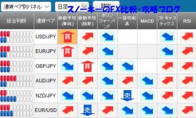 20171021さきよみLIONチャート検証シグナルパネル