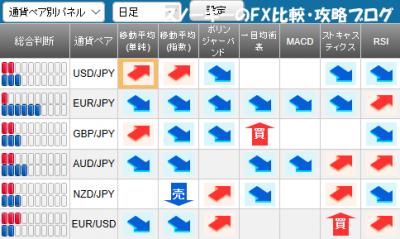 20171111さきよみLIONチャートシグナルパネル