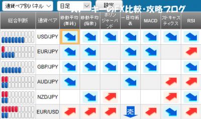 20171126さきよみLIONチャート検証シグナルパネル