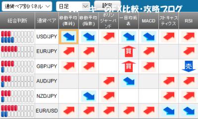 20171202さきよみLIONチャート検証シグナルパネル