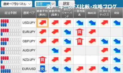 20171210さきよみLIONチャート検証シグナルパネル