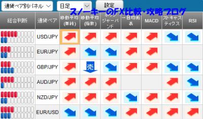 20171216さきよみLIONチャート検証シグナルパネル
