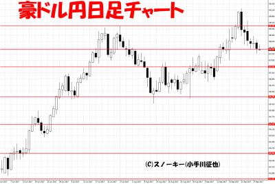 20170929ループ・イフダン検証豪ドル円日足