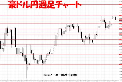 20170929ループ・イフダン検証豪ドル円週足