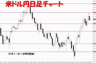 20170930米ドル円日足