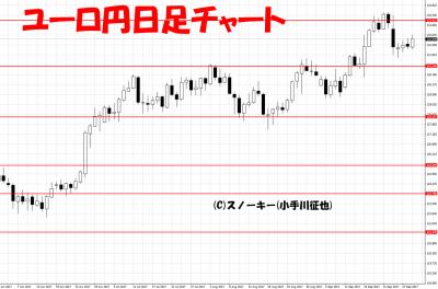 20170930ユーロ円日足