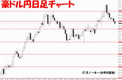 20170930豪ドル円日足