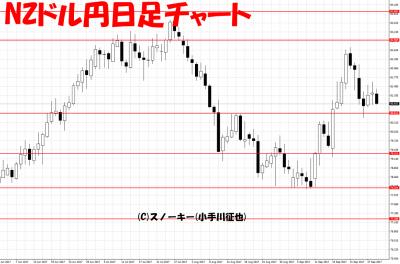 20170930NZドル円日足