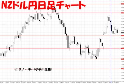 20170930さきよみLIONチャート検証NZドル円日足
