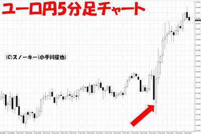 20171006米雇用統計ユーロ円5分足